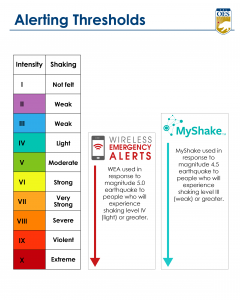 "Alerting Thresholds"" that includes a color-coded 1-10 scale of shaking intensity from not felt to extreme. To the right of the scale, there is a logo for the Wireless Emergency Alert System and a label saying ""WEA used in response to magnitude 5.0 earthquake to people who will experience shaking level IV (light) or greater"". To the right of the WEA logo there is a MyShake app logo and a label saying ""MyShake used in response to magnitude 4.5 earthquake to people who will experience shaking level III (weak) or greater."