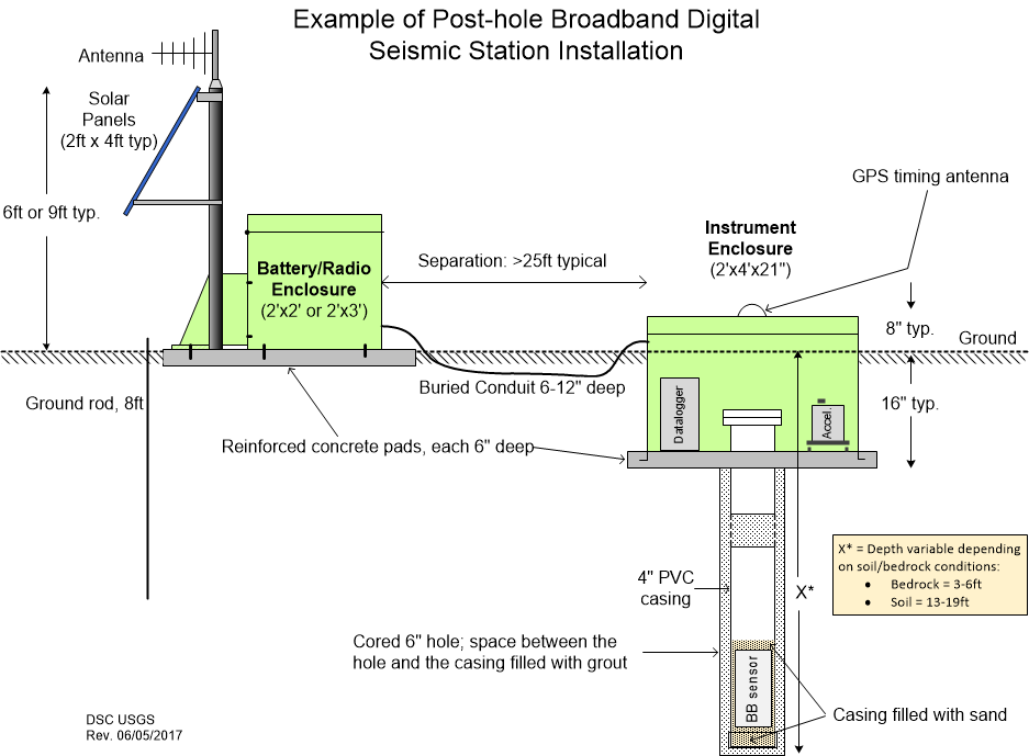 Technical drawing depicting a Post-hole broadband digital seismic station